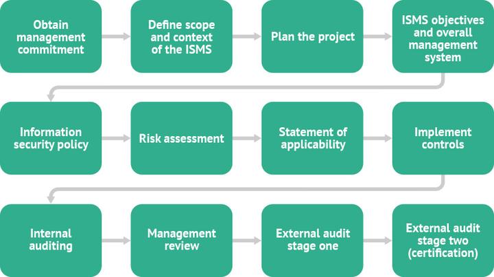Starting The Iso 27001 Process Certikit