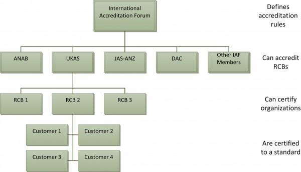 IAF accreditation hierarchy