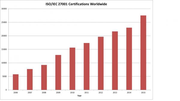 iso-chart-1
